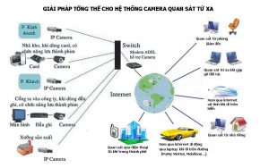 he-thong-camera-quan-sat-nha-kho