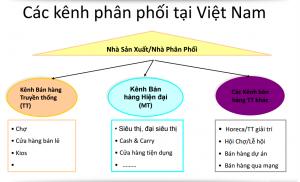 kenh-phan-phoi