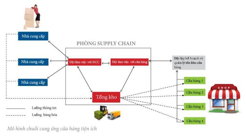 phong-supply-chain